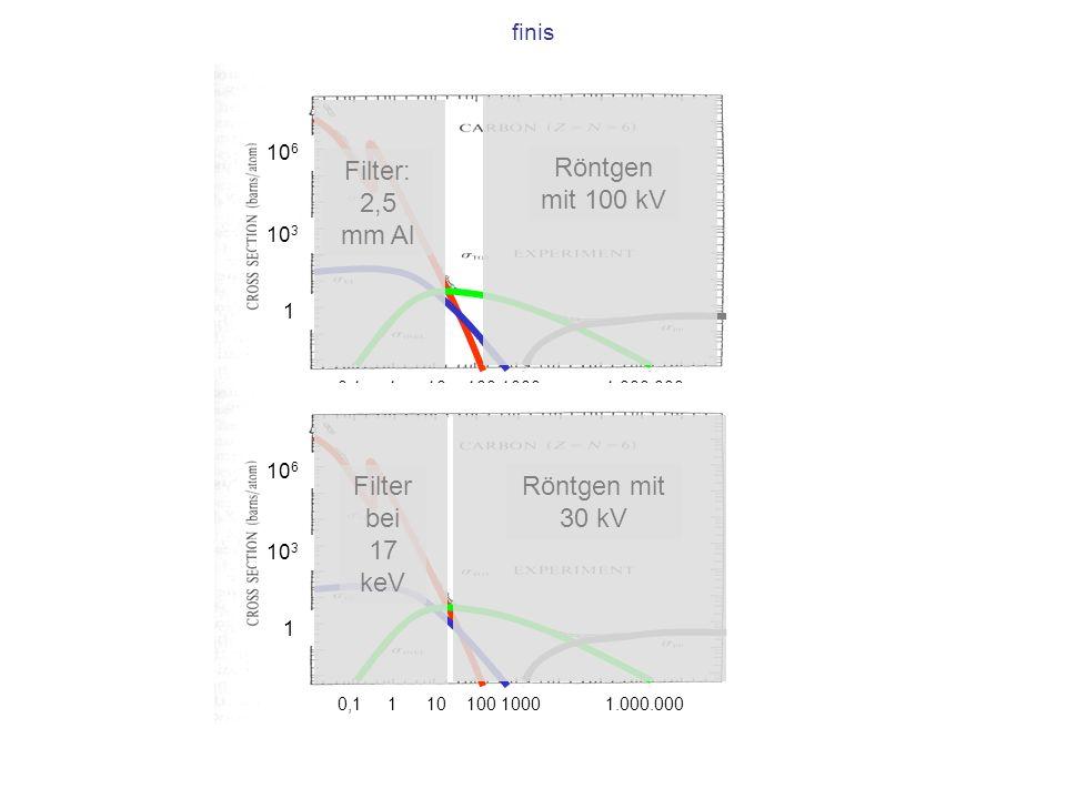finis 10 6 10 3 1 0,1 1 10 100 1000 1.000.000 Röntgen mit 100 kV Filter: 2,5 mm Al 10 6 10 3 1 0,1 1 10 100 1000 1.000.000 Röntgen mit 30 kV Filter be