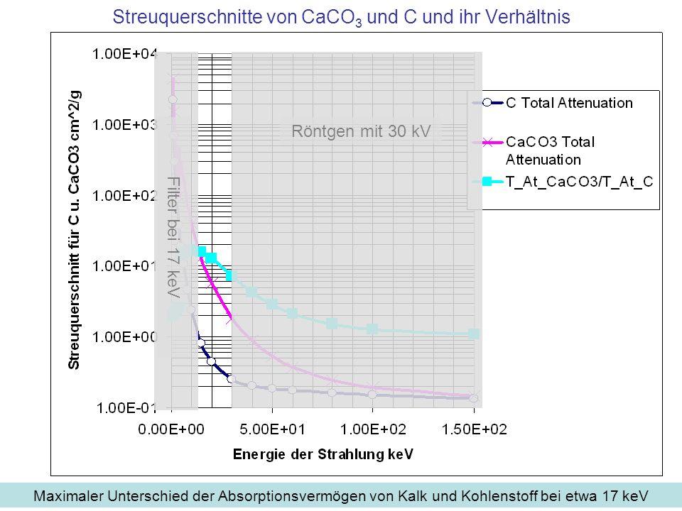 Streuquerschnitte von CaCO 3 und C und ihr Verhältnis Maximaler Unterschied der Absorptionsvermögen von Kalk und Kohlenstoff bei etwa 17 keV Röntgen m