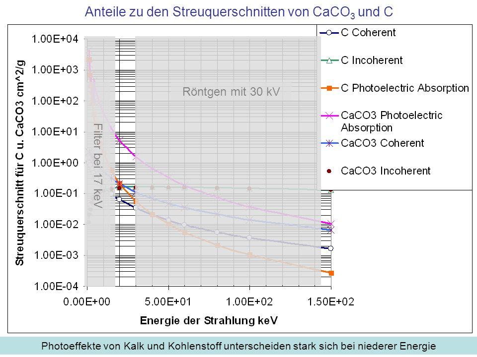 Anteile zu den Streuquerschnitten von CaCO 3 und C Photoeffekte von Kalk und Kohlenstoff unterscheiden stark sich bei niederer Energie Röntgen mit 30