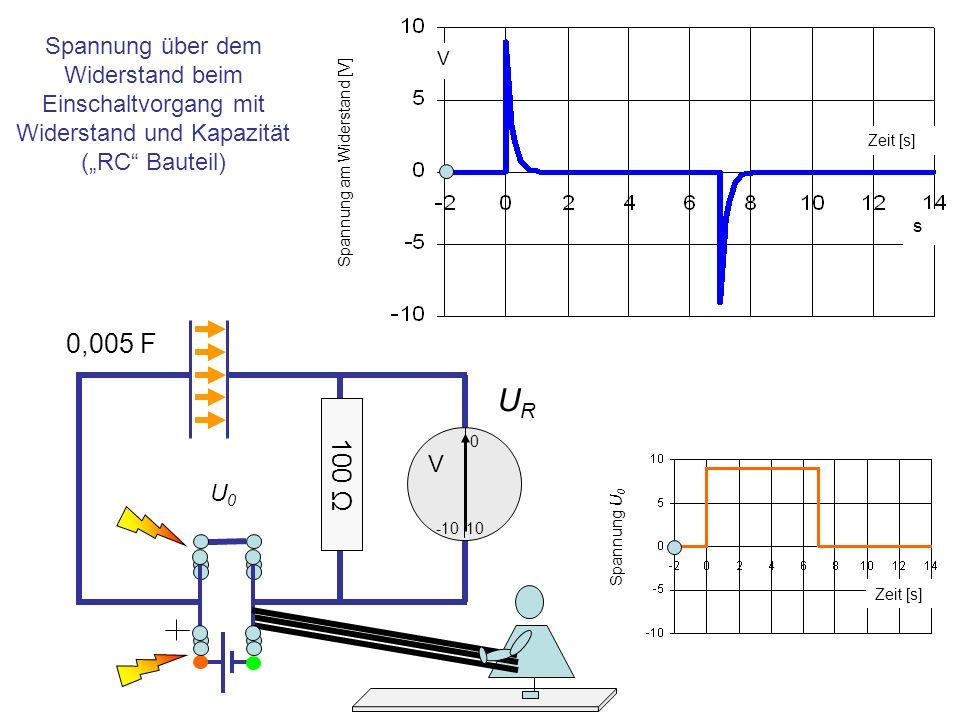 URUR 0,005 F 10 0 -10 U0U0 V Beim Anlegen einer Spannung U 0 an diesesRC Bauteil erscheint über dem Widerstand eine Spannungsspitze, ebenso - mit umgekehrtem Vorzeichen- beim Entladen des Kondensators über den Widerstand s V Zeit [s] Spannung am Widerstand [V] Spannung U 0 100