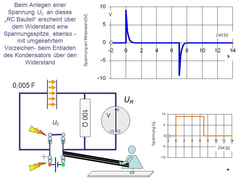 URUR 0,005 F 10 0 -10 U0U0 V Beim Anlegen einer Spannung U 0 an diesesRC Bauteil erscheint über dem Widerstand eine Spannungsspitze, ebenso - mit umge