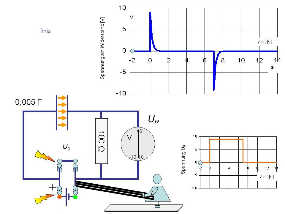 URUR 0,005 F 10 0 -10 U0U0 V finis s V Zeit [s] Spannung am Widerstand [V] Spannung U 0 100