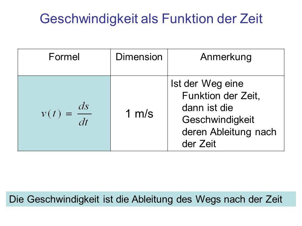 FormelDimensionAnmerkung 1 m/s Ist der Weg eine Funktion der Zeit, dann ist die Geschwindigkeit deren Ableitung nach der Zeit Geschwindigkeit als Funk