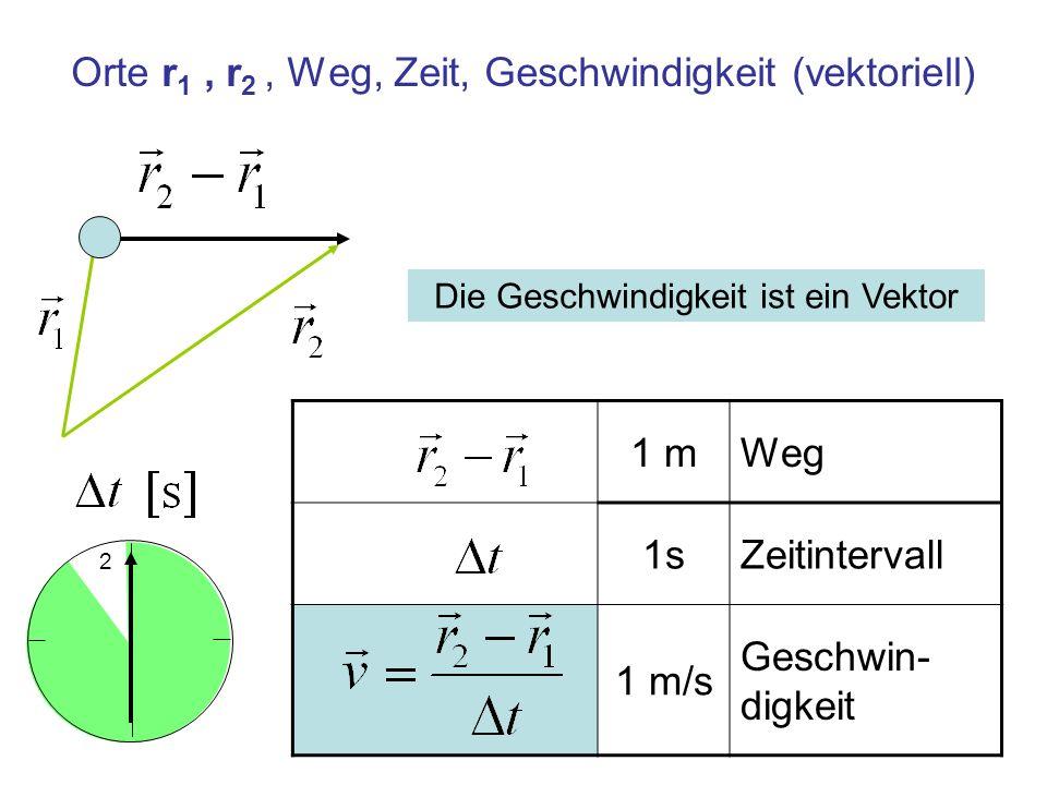 Orte r 1, r 2, Weg, Zeit, Geschwindigkeit (vektoriell) 1 mWeg 1sZeitintervall 1 m/s Geschwin- digkeit 2 Die Geschwindigkeit ist ein Vektor