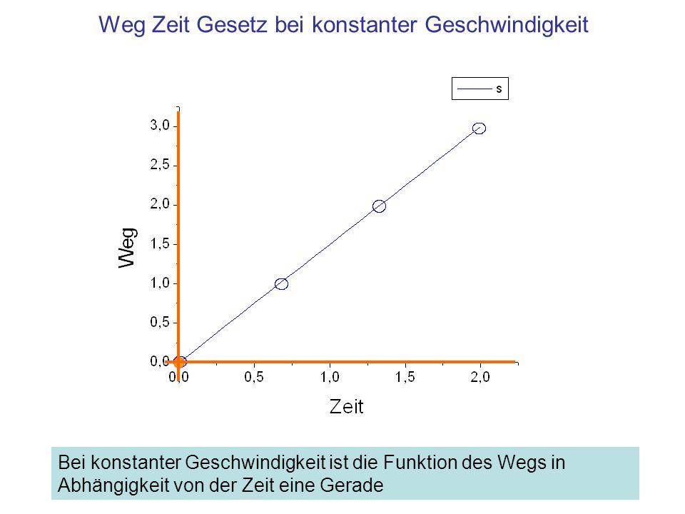 Weg Zeit Gesetz bei konstanter Geschwindigkeit Bei konstanter Geschwindigkeit ist die Funktion des Wegs in Abhängigkeit von der Zeit eine Gerade
