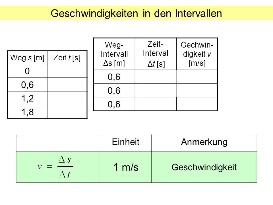 Geschwindigkeiten in den Intervallen Weg s [m]Zeit t [s] 0 0,6 1,2 1,8 Weg- Intervall Δs [m] Zeit- Interval Δt [s] Gechwin- digkeit v [m/s] 0,6 Einhei