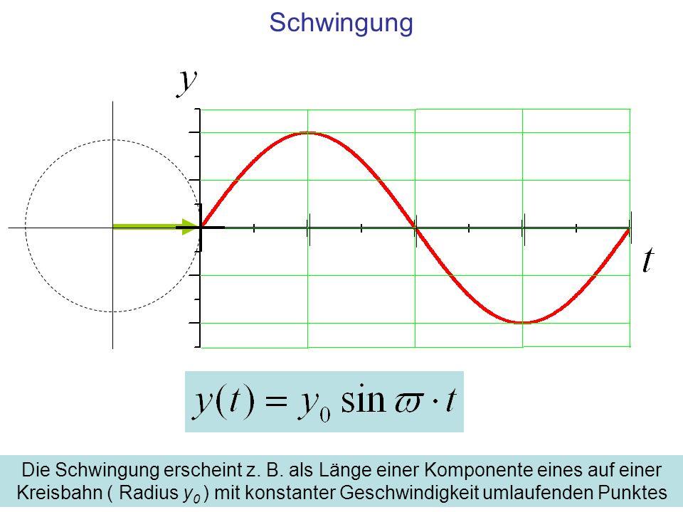 Schwingung Die Schwingung erscheint z. B. als Länge einer Komponente eines auf einer Kreisbahn ( Radius y 0 ) mit konstanter Geschwindigkeit umlaufend