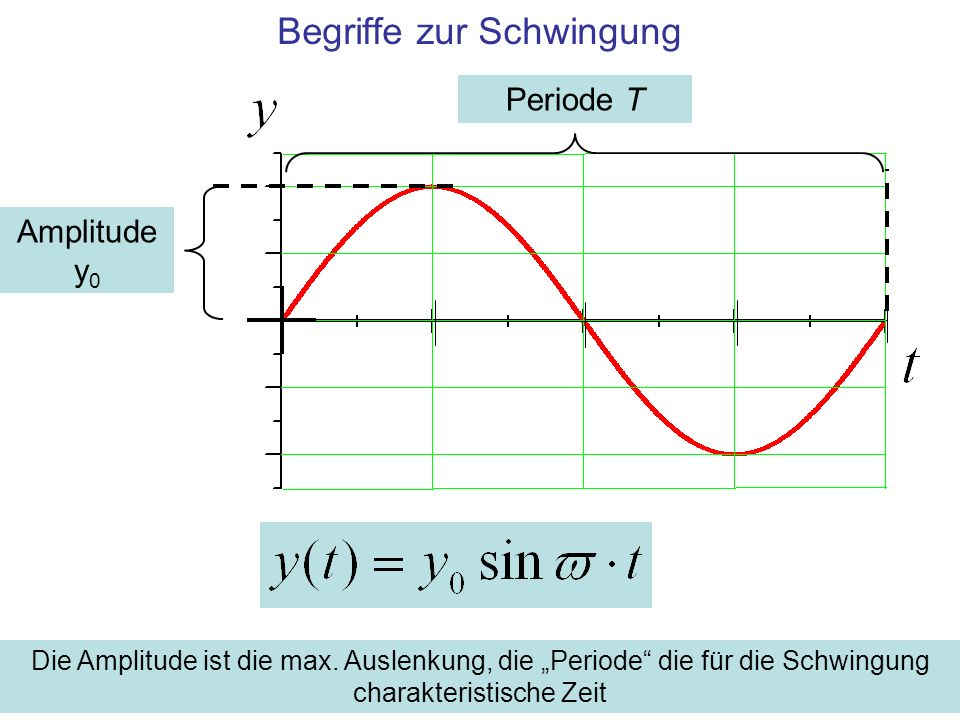 Begriffe zur Schwingung Amplitude y 0 Periode T Die Amplitude ist die max. Auslenkung, die Periode die für die Schwingung charakteristische Zeit