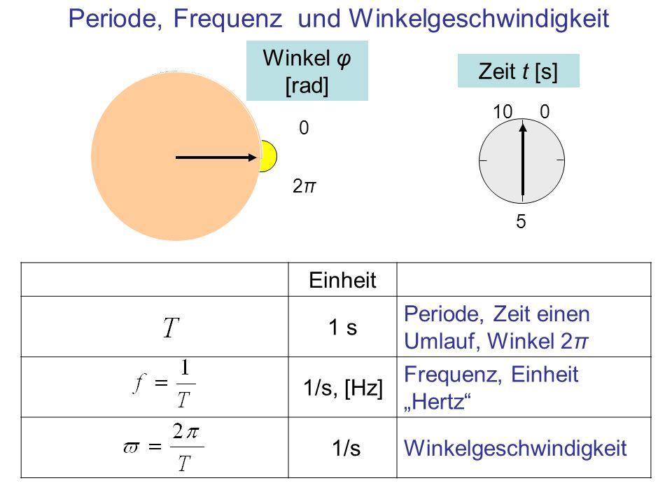 Einheit 1 s Periode, Zeit einen Umlauf, Winkel 2π 1/s, [Hz] Frequenz, Einheit Hertz 1/sWinkelgeschwindigkeit Periode, Frequenz und Winkelgeschwindigke