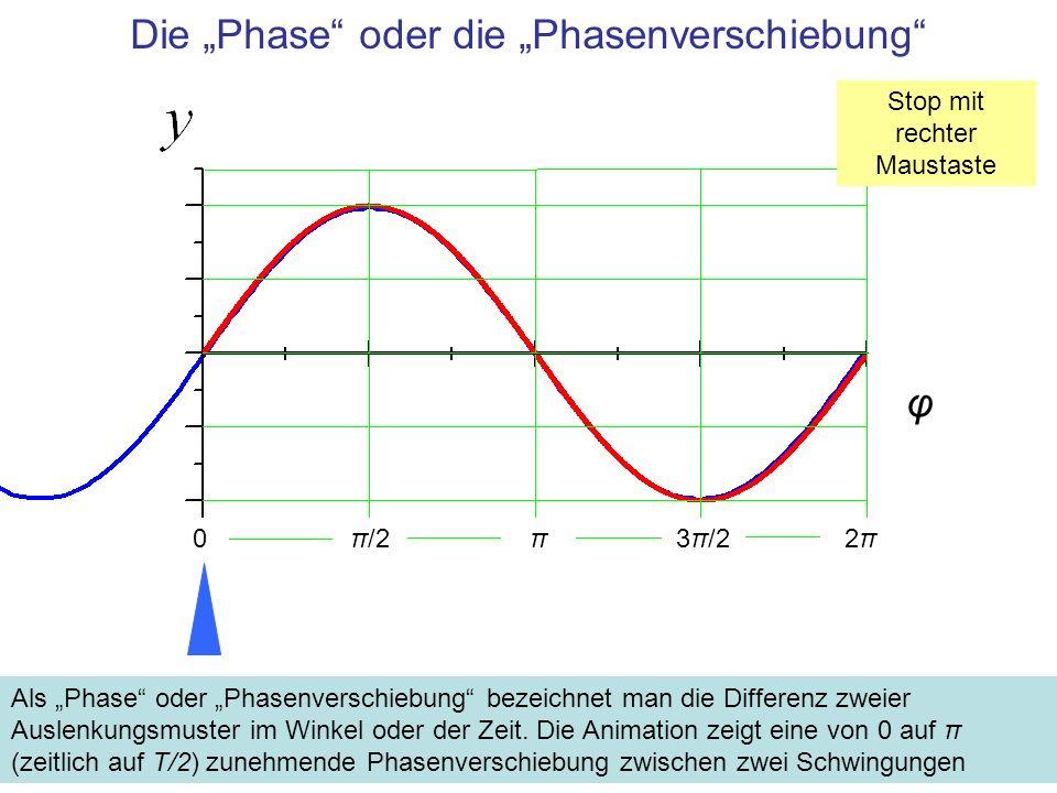 Zusammenfassung Eine Schwingung beschreibt eine zeitlich periodische Auslenkung gemäß der Funktion y(t) = y 0 · sin ω·t y 0 Amplitude, maximale Auslenkung der Schwingung, die Einheit ist die der schwingenden Größe T [s] Periode der Schwingung –f = 1 / T [1/s] Frequenz –ω = 2·π / T [1/s] Winkelgeschwindigkeit (Kreisfrequenz) Periode, Frequenz und Winkelgeschwindigkeit (Kreisfrequenz) sind als Funktionen der Periode gewissermaßen Synonyme, ihr Gebrauch richtet sich nach der Anwendung Phase: Differenz zweier Auslenkungsmuster bezüglich der Winkel- bzw.