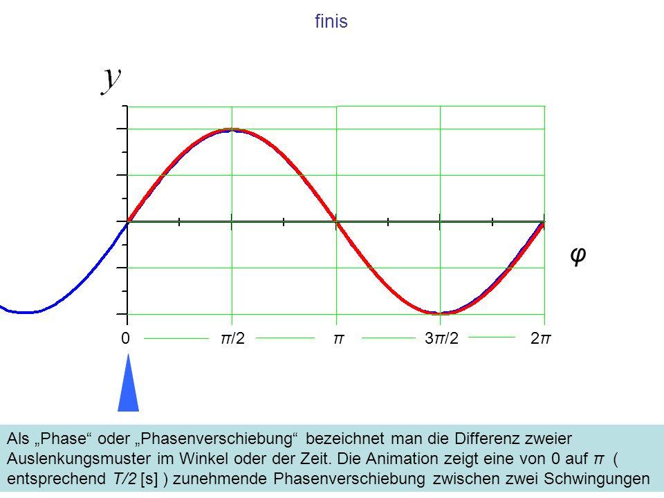 finis Als Phase oder Phasenverschiebung bezeichnet man die Differenz zweier Auslenkungsmuster im Winkel oder der Zeit. Die Animation zeigt eine von 0