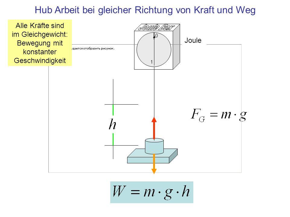 Hub Arbeit bei gleicher Richtung von Kraft und Weg Joule 1 0 Alle Kräfte sind im Gleichgewicht: Bewegung mit konstanter Geschwindigkeit
