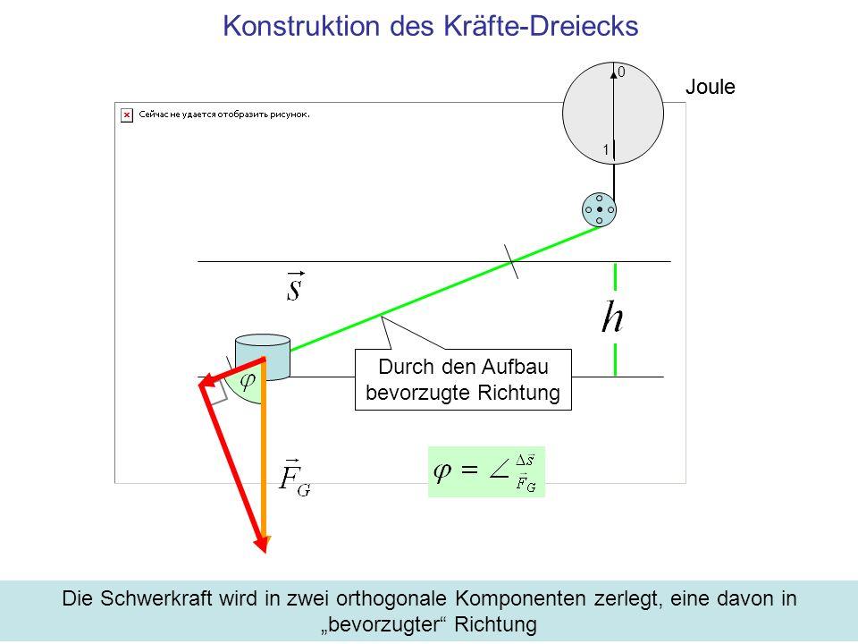 Joule 1 0 Konstruktion des Kräfte-Dreiecks Durch den Aufbau bevorzugte Richtung Die Schwerkraft wird in zwei orthogonale Komponenten zerlegt, eine davon in bevorzugter Richtung