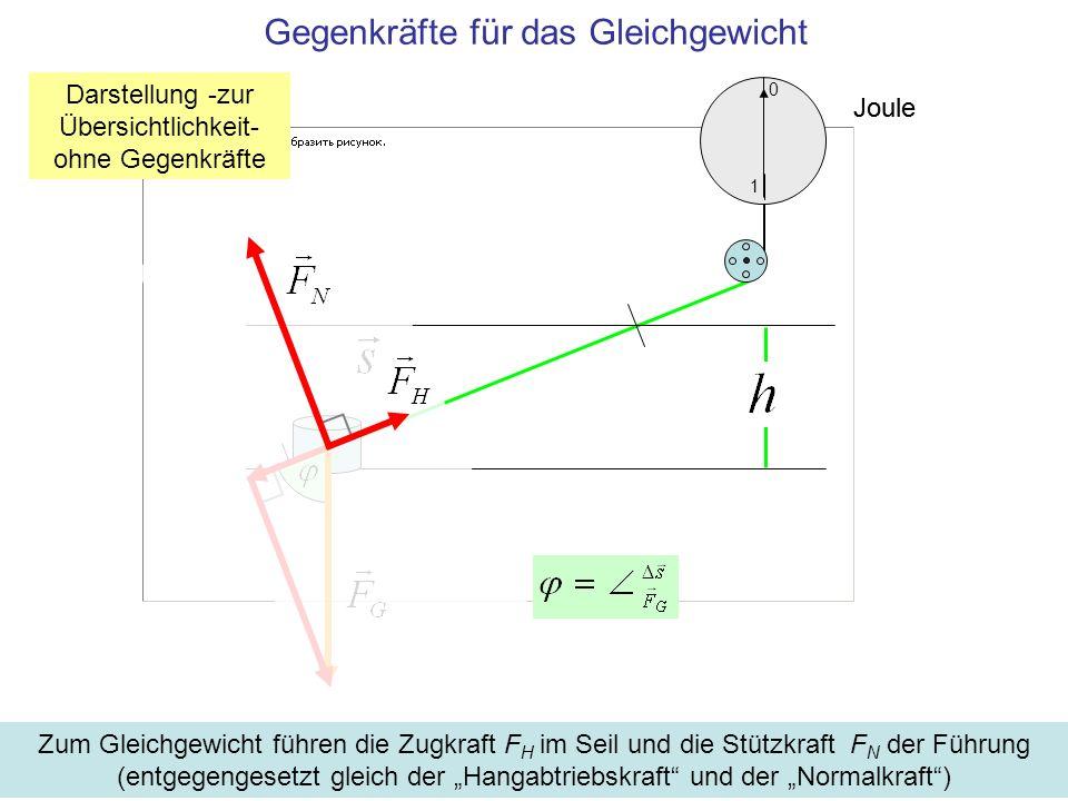 Joule 1 0 Gegenkräfte für das Gleichgewicht Zum Gleichgewicht führen die Zugkraft F H im Seil und die Stützkraft F N der Führung (entgegengesetzt gleich der Hangabtriebskraft und der Normalkraft) Darstellung -zur Übersichtlichkeit- ohne Gegenkräfte