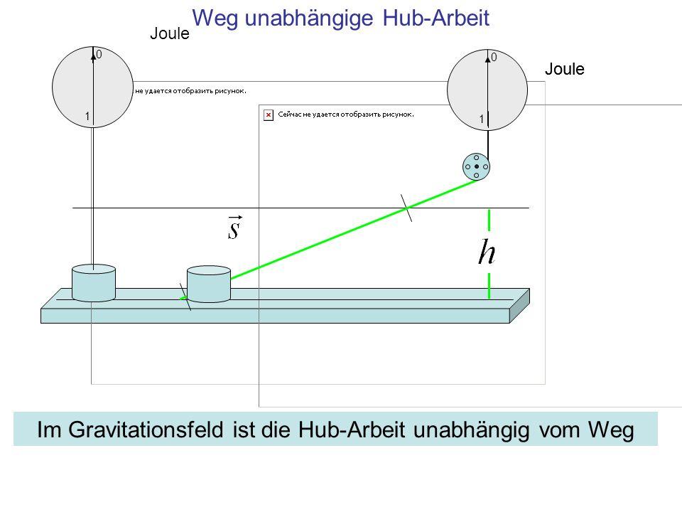 Joule 1 0 Weg unabhängige Hub-Arbeit Joule 1 0 Im Gravitationsfeld ist die Hub-Arbeit unabhängig vom Weg