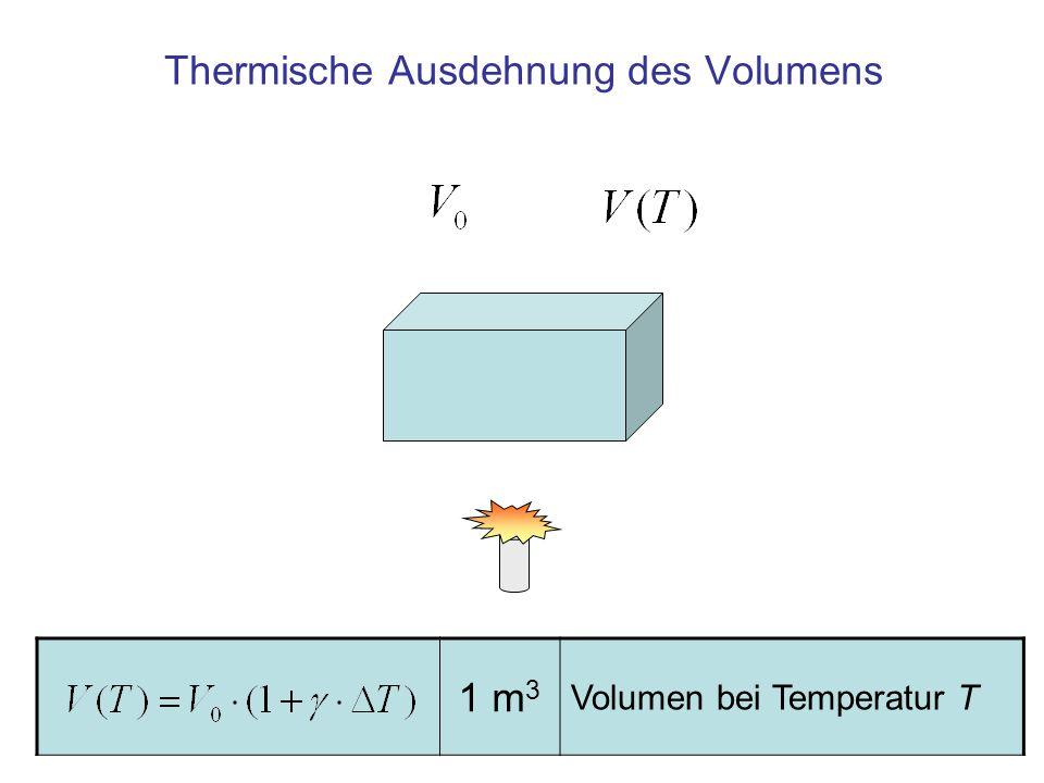 Die thermische Ausdehnung (Volumen) 1 m 3 Volumen bei Temperatur T 1 m 3 Volumen bei Temperatur T 0 1 K Temperaturdifferenz gegen T 0 1 1/K Volumen- Ausdehnungskoeffizient 1 1/K Wert für Wasser bei 75°C