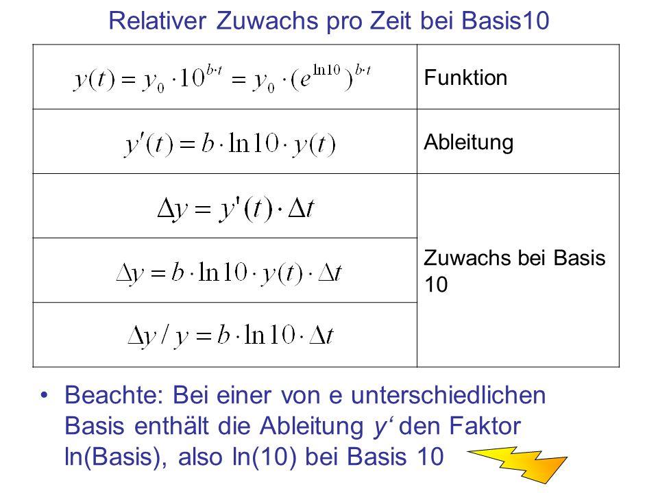 Relativer Zuwachs pro Zeit bei Basis10 Beachte: Bei einer von e unterschiedlichen Basis enthält die Ableitung y den Faktor ln(Basis), also ln(10) bei