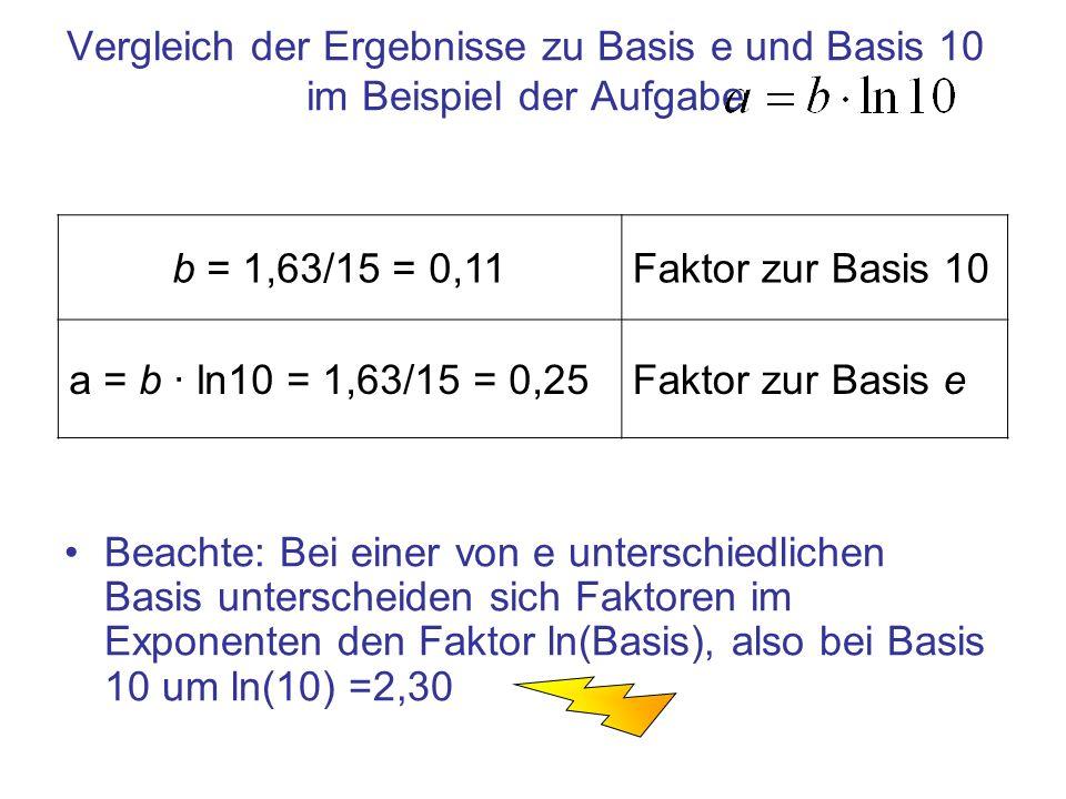 Vergleich der Ergebnisse zu Basis e und Basis 10 im Beispiel der Aufgabe Beachte: Bei einer von e unterschiedlichen Basis unterscheiden sich Faktoren