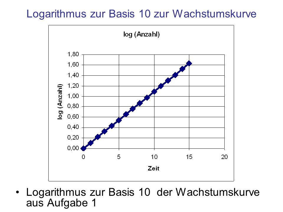 Logarithmus zur Basis 10 zur Wachstumskurve Logarithmus zur Basis 10 der Wachstumskurve aus Aufgabe 1