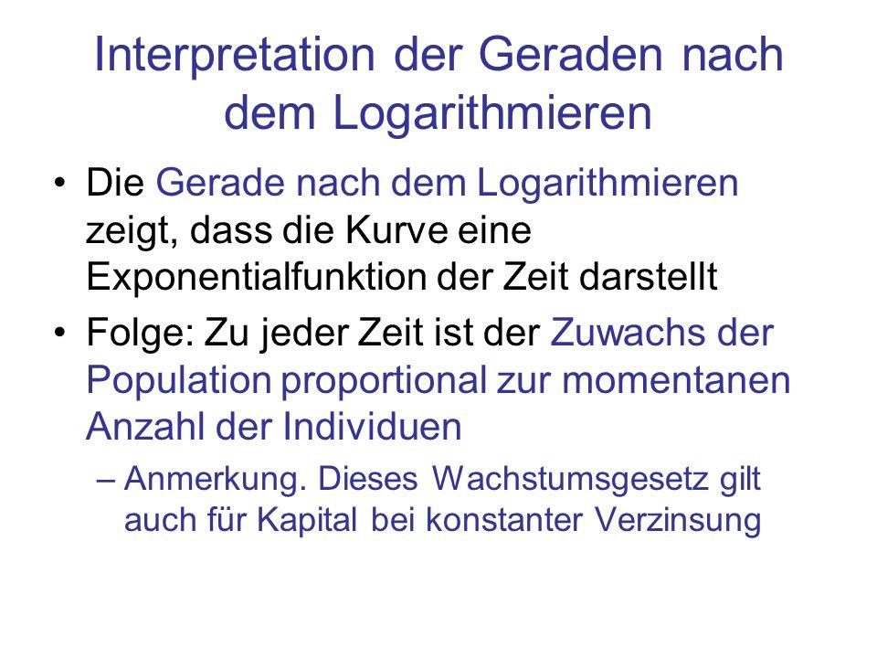 Interpretation der Geraden nach dem Logarithmieren Die Gerade nach dem Logarithmieren zeigt, dass die Kurve eine Exponentialfunktion der Zeit darstell