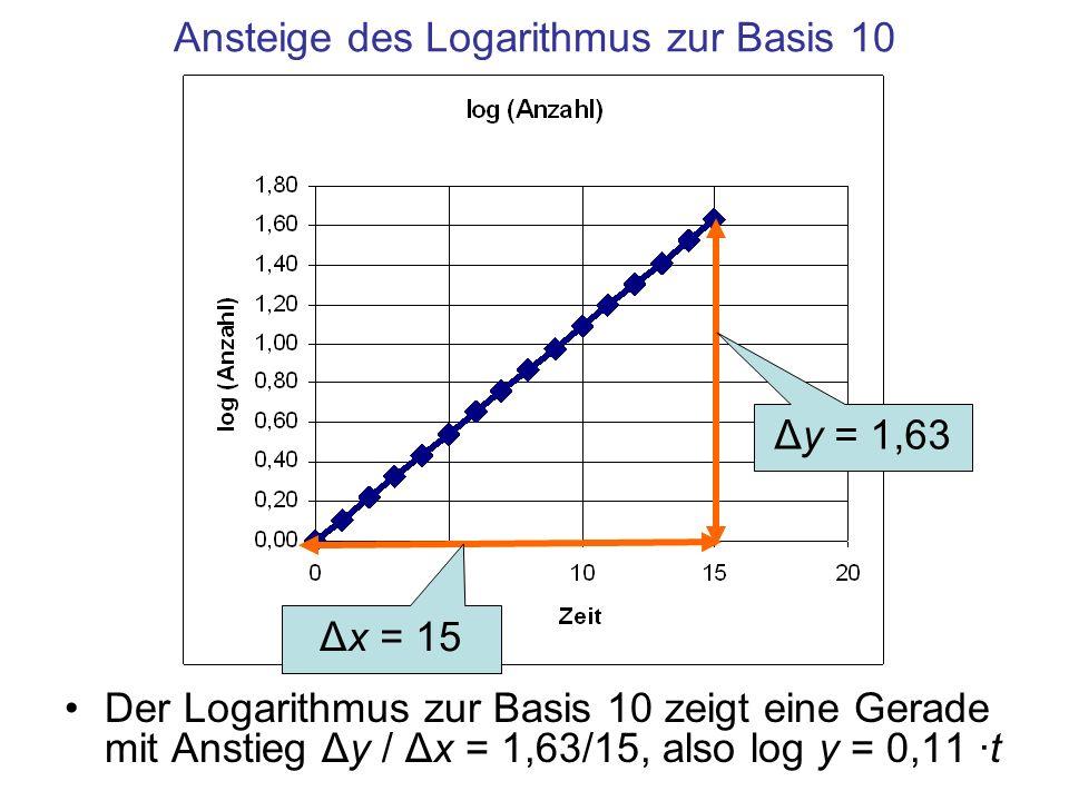 Ansteige des Logarithmus zur Basis 10 Der Logarithmus zur Basis 10 zeigt eine Gerade mit Anstieg Δy / Δx = 1,63/15, also log y = 0,11 ·t Δy = 1,63 Δx