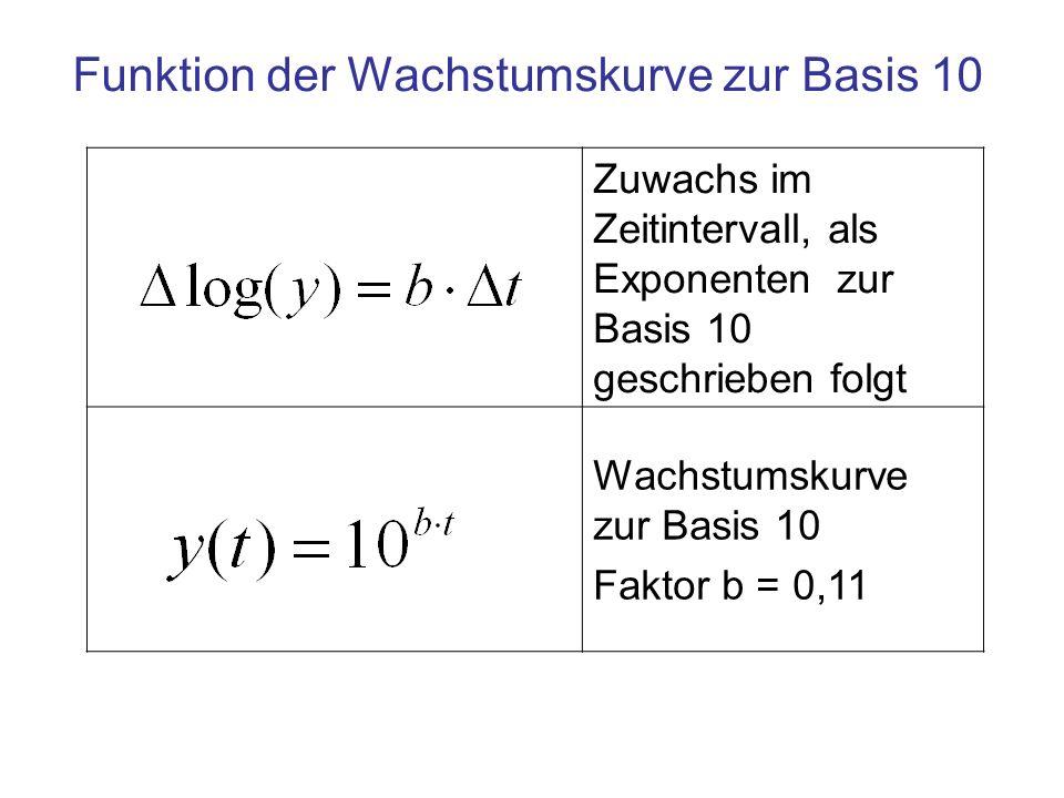 Funktion der Wachstumskurve zur Basis 10 Zuwachs im Zeitintervall, als Exponenten zur Basis 10 geschrieben folgt Wachstumskurve zur Basis 10 Faktor b