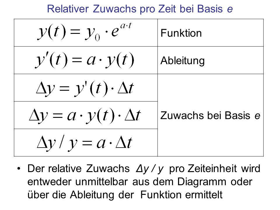 Relativer Zuwachs pro Zeit bei Basis e Der relative Zuwachs Δy / y pro Zeiteinheit wird entweder unmittelbar aus dem Diagramm oder über die Ableitung