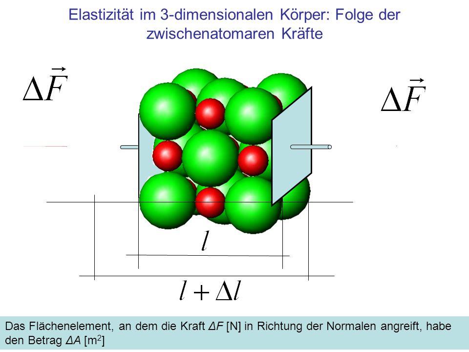 Elastizität im 3-dimensionalen Körper: Folge der zwischenatomaren Kräfte Das Flächenelement, an dem die Kraft ΔF [N] in Richtung der Normalen angreift