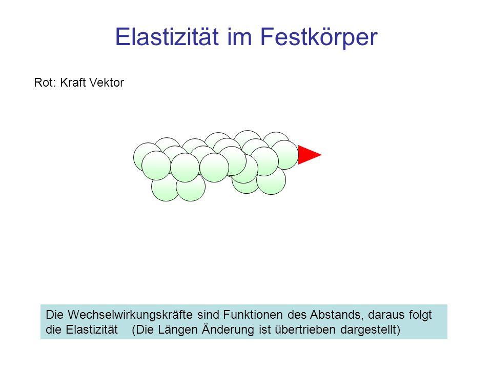 Zusammenfassung Folge der zwischenatomaren Potentiale: Bei kleinen Auslenkungen der gebundenen Partner aus ihrer Gleichgewichtslage steigt die Kraft proportional zur Auslenkung Dieses Kraftgesetz überträgt sich auf den makroskopischen Körper und heißt Hookesches Gesetz, bei linearen Objekten – F = k · s, die Kraft F [N] ist proportional zur Längenänderung s [m], k [N/m] ist die Feder- oder Kraftkonstante bei dreidimensional ausgedehnten Objekten –σ = E · ε, die Spannung σ = ΔF / ΔA ist proportional zur Dehnung ε = Δl/l –ΔF [N] ist die Kraft auf ein Flächenelement ΔA [m 2 ] in Richtung der Flächen Normalen –Δl [m] ist die Änderung der Länge l [m] des Objekts in Richtung der Kraft –E [N / m 2 ] ist der Elastizitätsmodul