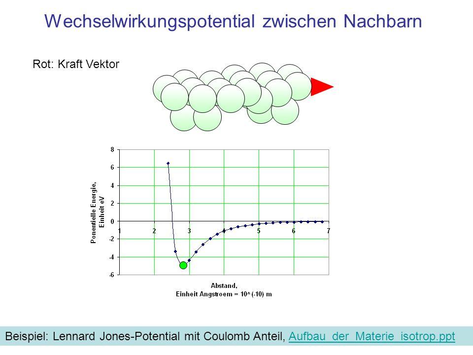 Parabel-förmiges Potential um die Gleichgewichtslage Rot: Kraft Vektor Um die Gleichgewichtslage r 0 wird der Potentialverlauf durch eine Parabel angenähert r0r0