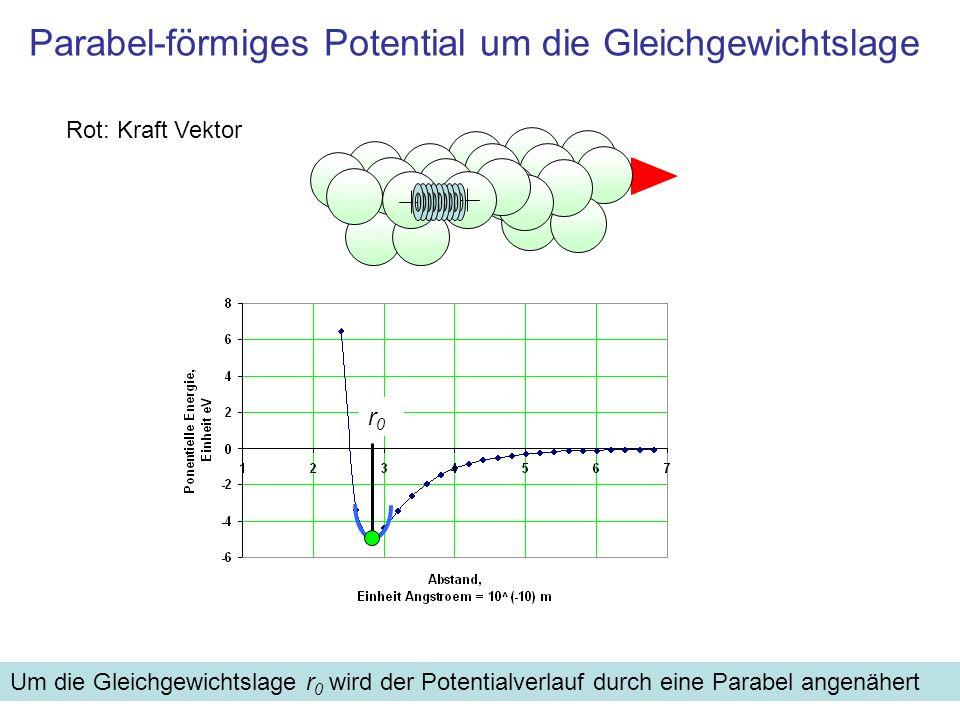 Parabel-förmiges Potential um die Gleichgewichtslage Rot: Kraft Vektor Um die Gleichgewichtslage r 0 wird der Potentialverlauf durch eine Parabel ange