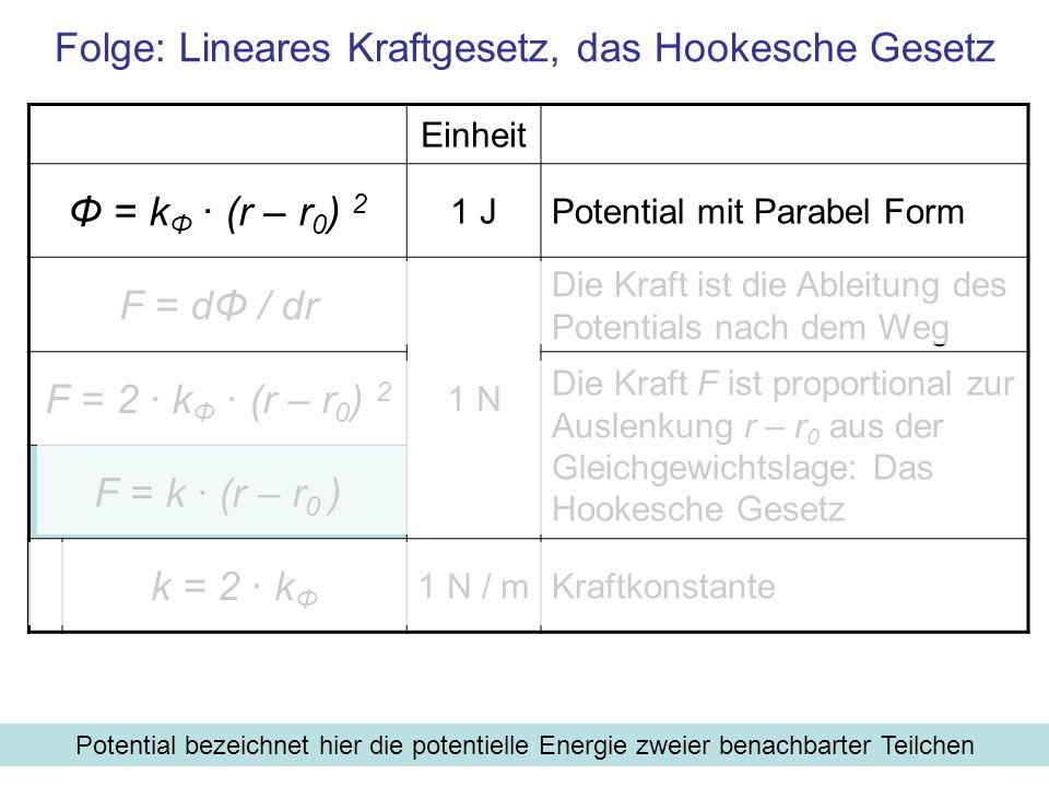 Einheit Φ = k Φ · (r – r 0 ) 2 1 JPotential mit Parabel Form F = dΦ / dr 1 N Die Kraft ist die Ableitung des Potentials nach dem Weg F = 2 · k Φ · (r