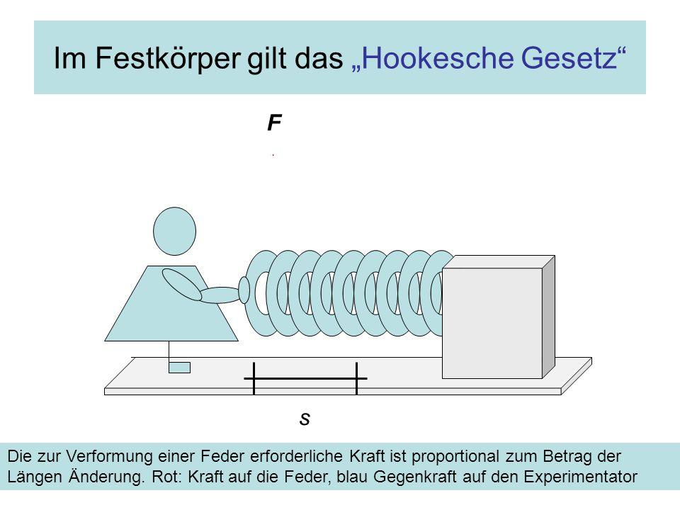Im Festkörper gilt das Hookesche Gesetz Die zur Verformung einer Feder erforderliche Kraft ist proportional zum Betrag der Längen Änderung. Rot: Kraft