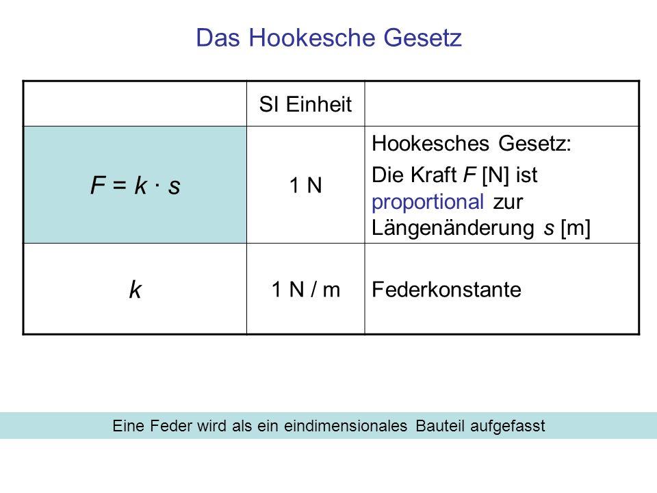 SI Einheit F = k · s 1 N Hookesches Gesetz: Die Kraft F [N] ist proportional zur Längenänderung s [m] k 1 N / mFederkonstante Das Hookesche Gesetz Ein