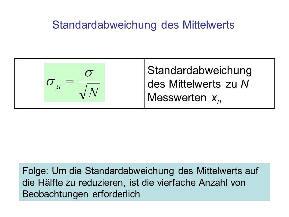 Standardabweichung des Mittelwerts zu N Messwerten x n Standardabweichung des Mittelwerts Folge: Um die Standardabweichung des Mittelwerts auf die Hälfte zu reduzieren, ist die vierfache Anzahl von Beobachtungen erforderlich