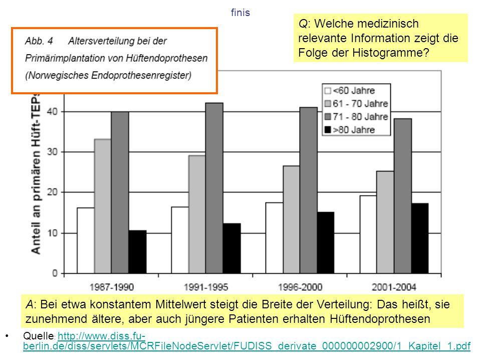 finis Quelle : http://www.diss.fu- berlin.de/diss/servlets/MCRFileNodeServlet/FUDISS_derivate_000000002900/1_Kapitel_1.pdf http://www.diss.fu- berlin.de/diss/servlets/MCRFileNodeServlet/FUDISS_derivate_000000002900/1_Kapitel_1.pdf Q: Welche medizinisch relevante Information zeigt die Folge der Histogramme.