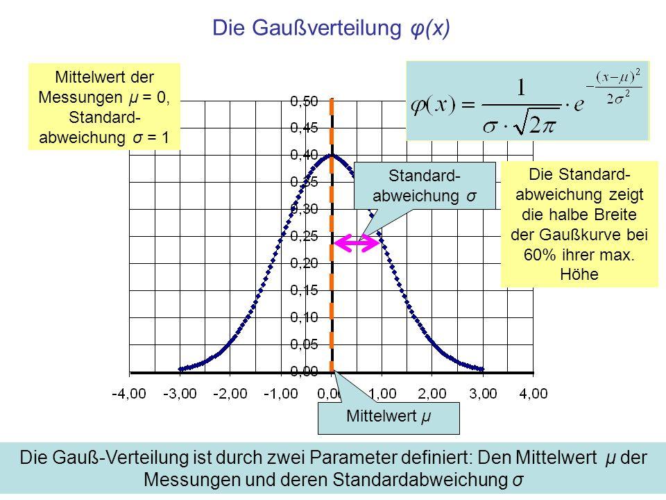 Die Gaußverteilung φ(x) Mittelwert der Messungen μ = 0, Standard- abweichung σ = 1 Mittelwert µ Standard- abweichung σ Die Gauß-Verteilung ist durch zwei Parameter definiert: Den Mittelwert μ der Messungen und deren Standardabweichung σ Die Standard- abweichung zeigt die halbe Breite der Gaußkurve bei 60% ihrer max.