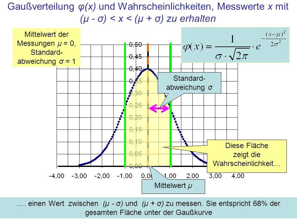 Gaußverteilung φ(x) und Wahrscheinlichkeiten, Messwerte x mit (µ - σ) < x < (µ + σ) zu erhalten Mittelwert der Messungen μ = 0, Standard- abweichung σ = 1 Mittelwert µ ….