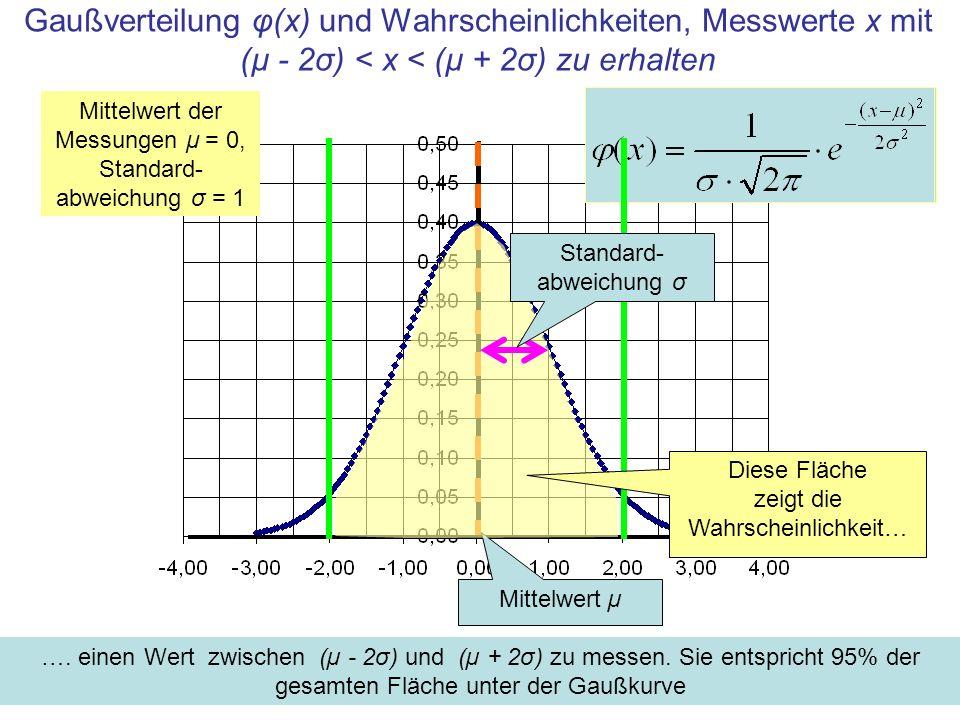Gaußverteilung φ(x) und Wahrscheinlichkeiten, Messwerte x mit (µ - 2σ) < x < (µ + 2σ) zu erhalten Mittelwert der Messungen μ = 0, Standard- abweichung σ = 1 Mittelwert µ ….