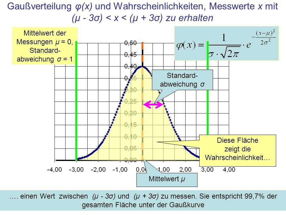 Gaußverteilung φ(x) und Wahrscheinlichkeiten, Messwerte x mit (µ - 3σ) < x < (µ + 3σ) zu erhalten Mittelwert der Messungen μ = 0, Standard- abweichung σ = 1 Mittelwert µ ….