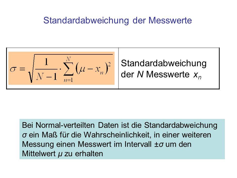Standardabweichung der Messwerte Bei Normal-verteilten Daten ist die Standardabweichung σ ein Maß für die Wahrscheinlichkeit, in einer weiteren Messung einen Messwert im Intervall ±σ um den Mittelwert μ zu erhalten Standardabweichung der N Messwerte x n