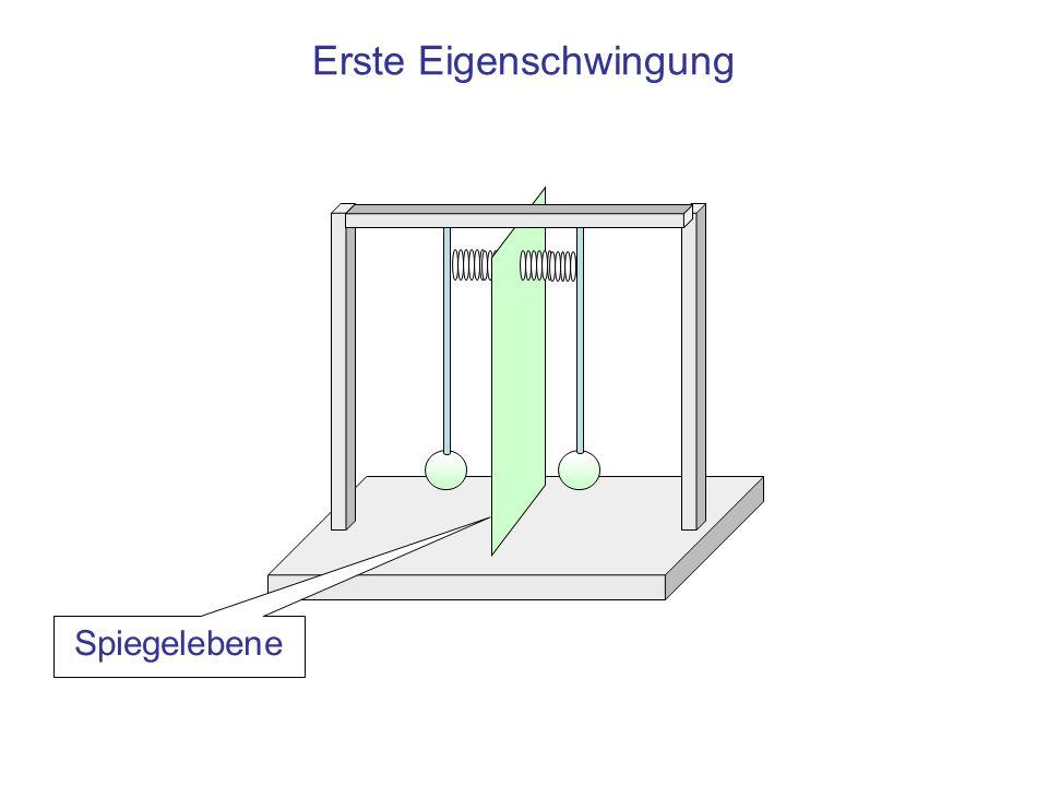 Zweite Eigenschwingung Umfärbende Spiegelebene Umfärbend bezeichnet die Eigenschaft, dass die Auslenkung des Pendels links aus der Spiegelung der des Pendels rechts folgt, wenn das Spiegelbild umgefärbt, d.