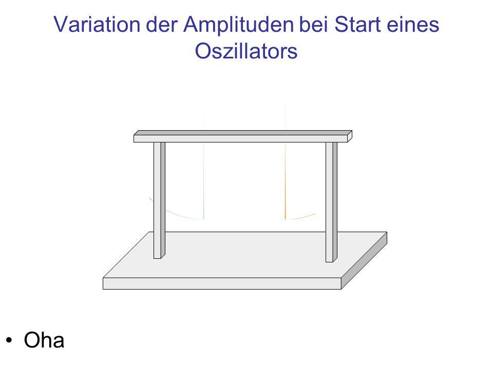 Variation der Amplituden bei Start eines Oszillators Oha