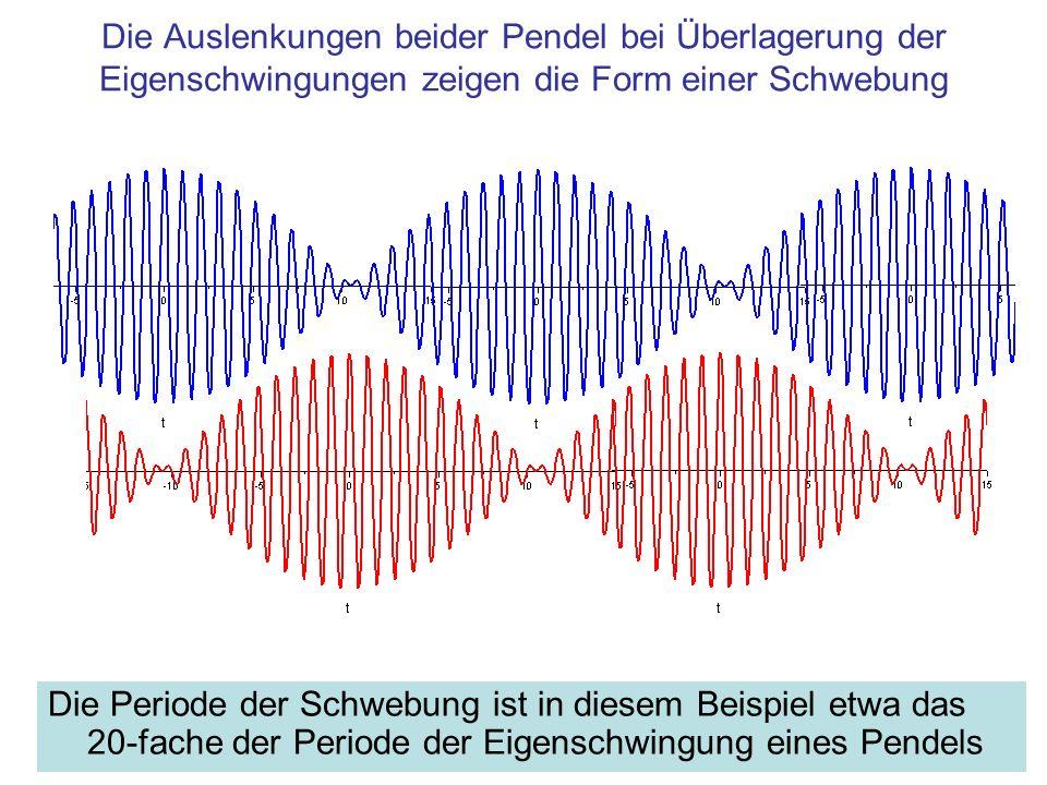 Versuch: Gekoppelte Pendel Verhalten eines einzelnen Pendels Kopplung über die Feder Schwebungen durch Überlagerung von zwei Schwingungen unterschiedlicher Frequenz Suche nach den Eigenfrequenzen durch spezielle Startbedingungen Unterschiedliche Eigenschwingungen zeigen unterschiedliche Symmetrie