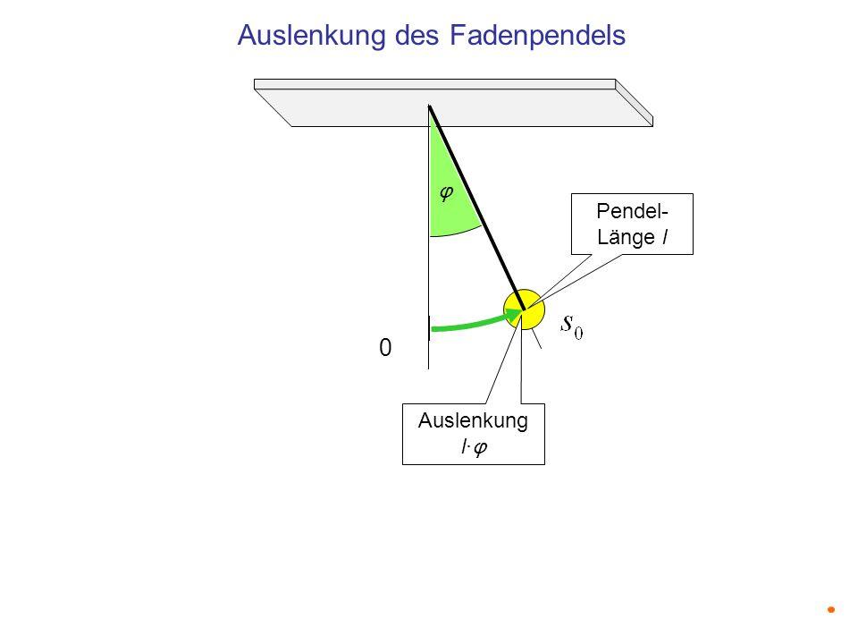 0 Auslenkung des Fadenpendels φ Pendel- Länge l Auslenkung l· φ