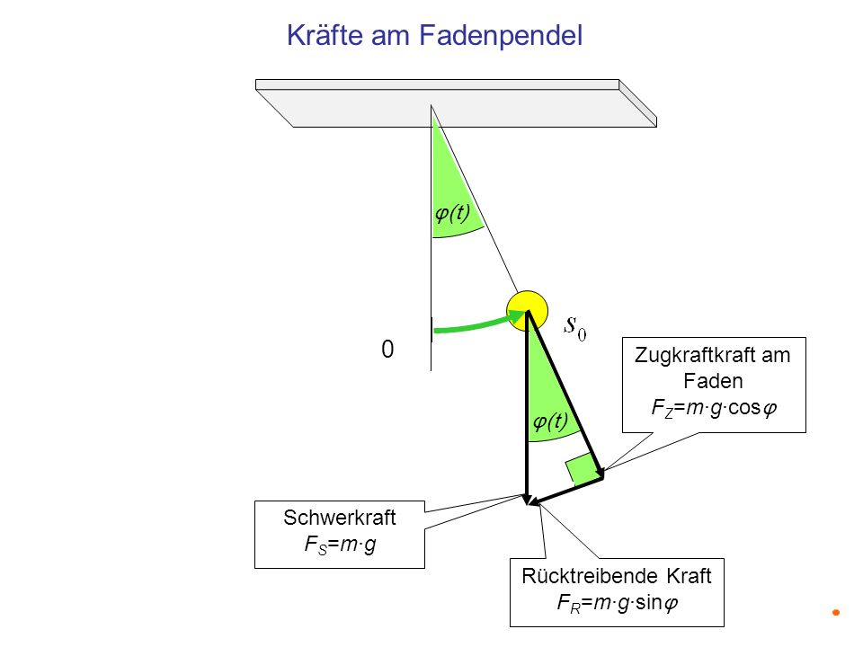 0 Kräfte am Fadenpendel φ(t) Rücktreibende Kraft F R =m·g·sin φ Schwerkraft F S =m·g Zugkraftkraft am Faden F Z =m·g·cos φ φ(t)