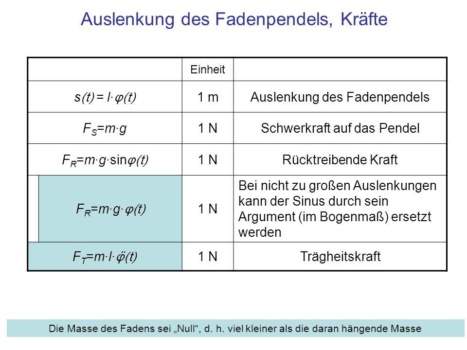 Auslenkung des Fadenpendels, Kräfte Einheit s (t) = l· φ(t) 1 mAuslenkung des Fadenpendels F S =m·g1 NSchwerkraft auf das Pendel F R =m·g·sin φ(t) 1 NRücktreibende Kraft F R =m·g· φ(t) 1 N Bei nicht zu großen Auslenkungen kann der Sinus durch sein Argument (im Bogenmaß) ersetzt werden F T =m·l· φ̈(t) 1 NTrägheitskraft Die Masse des Fadens sei Null, d.