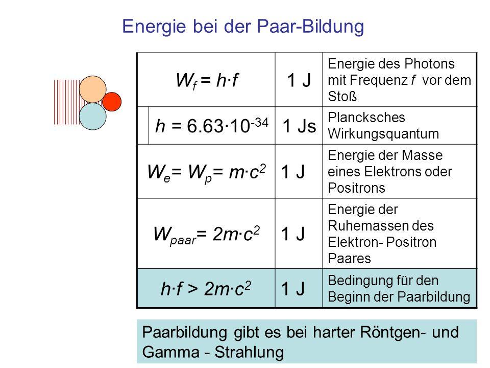 Energie bei der Paar-Bildung W f = h·f1 J Energie des Photons mit Frequenz f vor dem Stoß h = 6.63·10 -34 1 Js Plancksches Wirkungsquantum W e = W p =