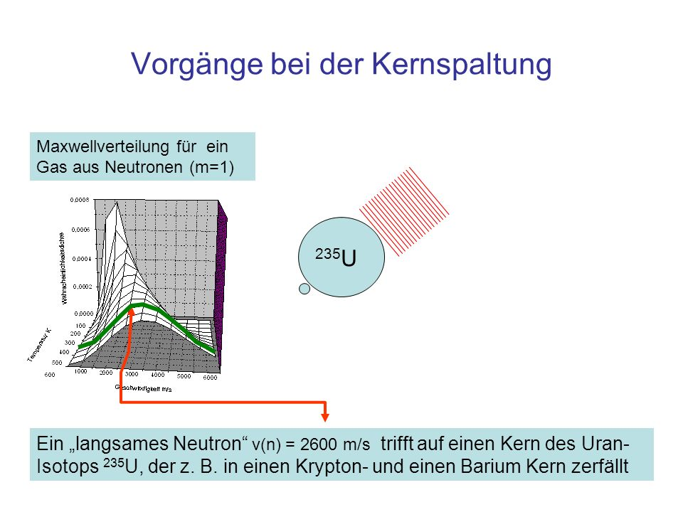 Energie bei der Kernspaltung Die Summe der Bruchstücke ist leichter als das Ausgangsmaterial: Die Differenz der Massen wurde in Energie umgewandelt Alle Bruchstücke: 0,999 kg Material vor der Spaltung: 1,000 kg