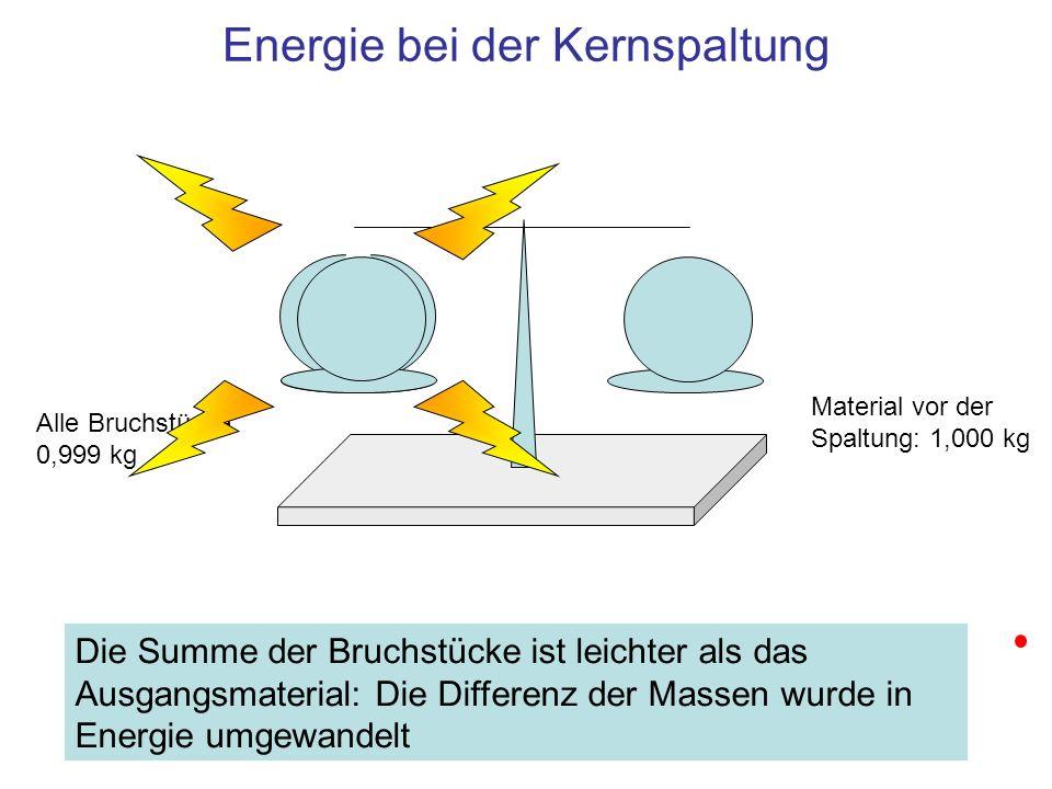 Energie, die 1 g Masse entspricht Einheit W = m·c 2 1 J Energie und Masse c = 0,3 · 10 9 1 m/sLichtgeschwindigkeit im Vakuum m = 1·10 -3 1 kg Masse, die umgewandelt wurde, Massendefekt W = 90·10 12 J1 J 90 TJ entstehen bei der vollständigen Umwandlung von 1 kg 235 U Bei Umwandlung von 1 kg 235 U verschwindet 1 g, aus diesem Gramm wurde 90 TJ Wärme, Strahlungs- und kinetische Energie